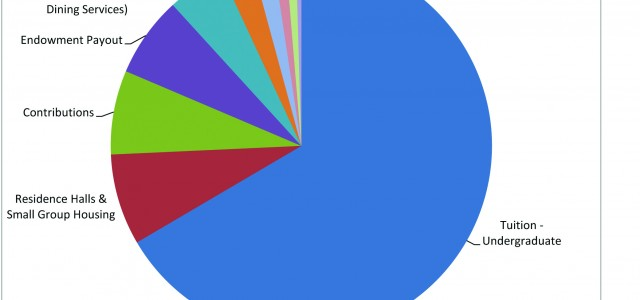Financial report boasts new figures