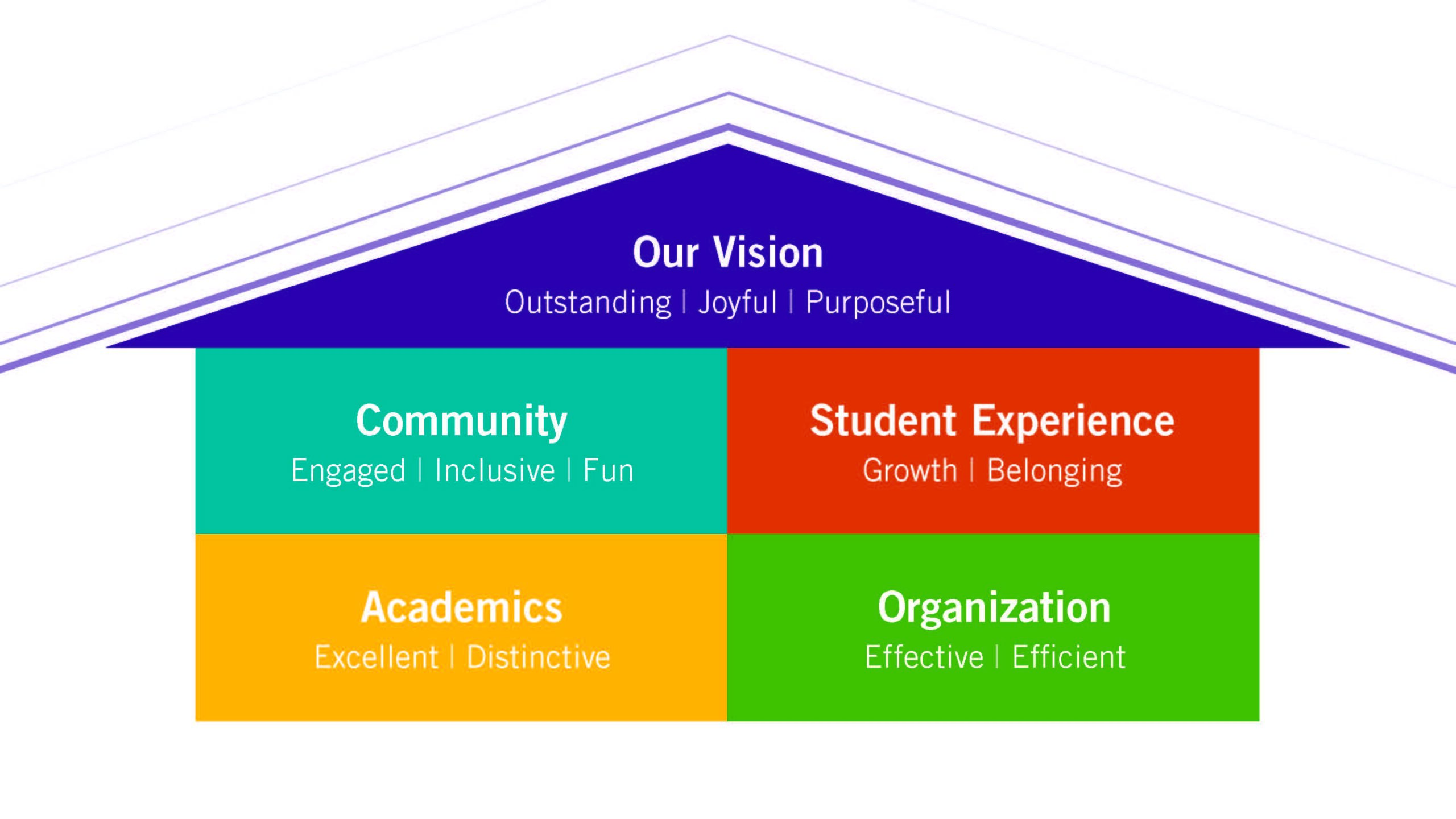 graphic of vision for plan