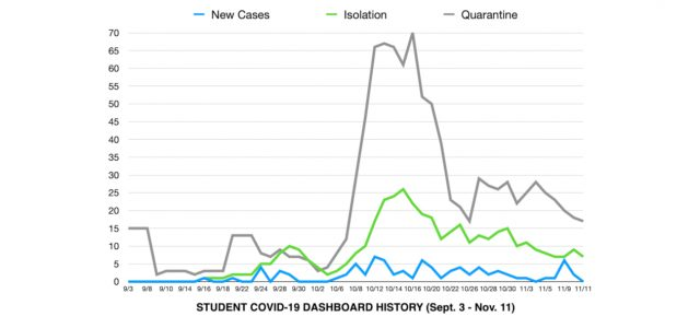 COVID-19 cases climb within higher education